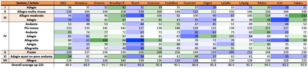 Beethoven, string quartet op.131, comparison, M.M. table