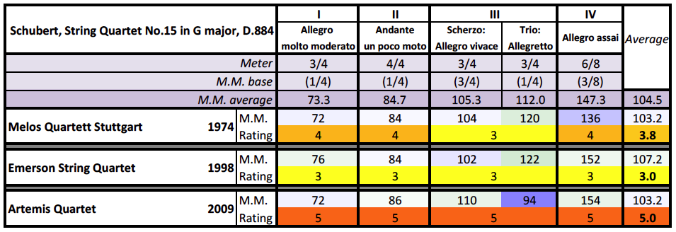 Schubert, String Quartet No.15 in G, D.884, metronome and rating table