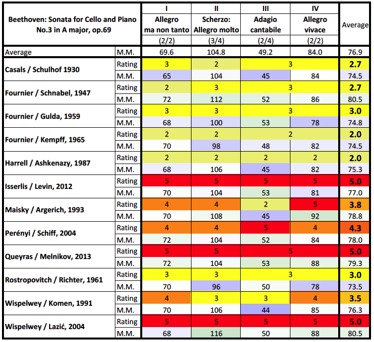 Beethoven, Cello Sonata in A major, op.69; rating and metronome comparison table